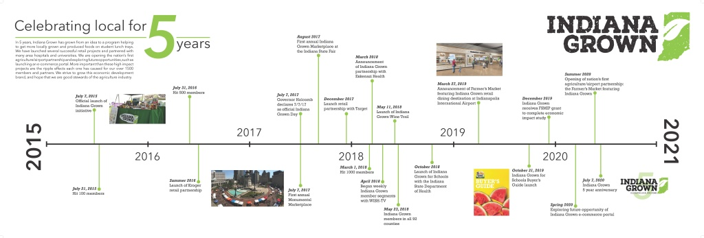 Indiana Grown 5 Year Timeline